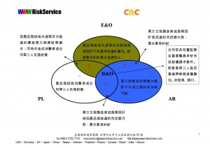 WWW簡報_應收帳款AR信用保險實際案例解析與應收帳款承購FACTORING之比較_-007