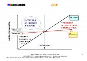 WWW簡報_應收帳款AR信用保險實際案例解析與應收帳款承購FACTORING之比較_-012