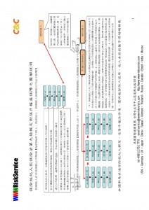 (6)WWW保險經紀人與保險業務員有何不同?